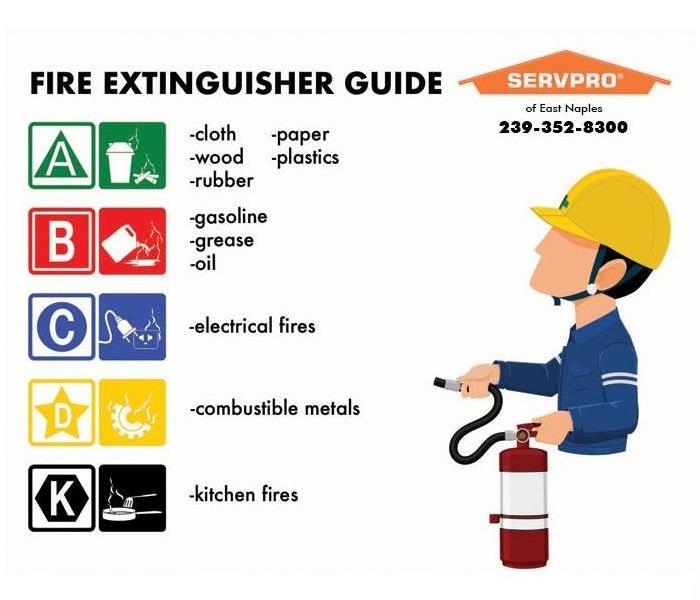 Cartoon graphic showing the different letters that correspond to the different kinds of fire extinguishers